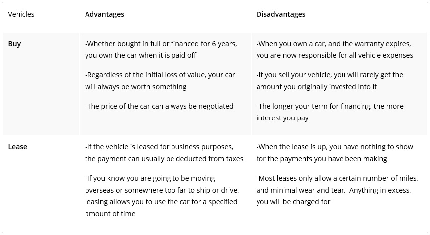 Advantages Of Leasing Vs Owning A Car